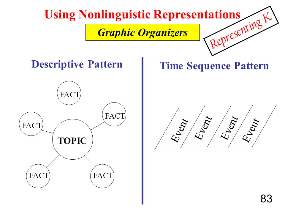 83 Using Nonlinguistic Representations Graphic Organizers Descriptive Pattern TOPIC FACT Time Sequence Pattern Event Representing K