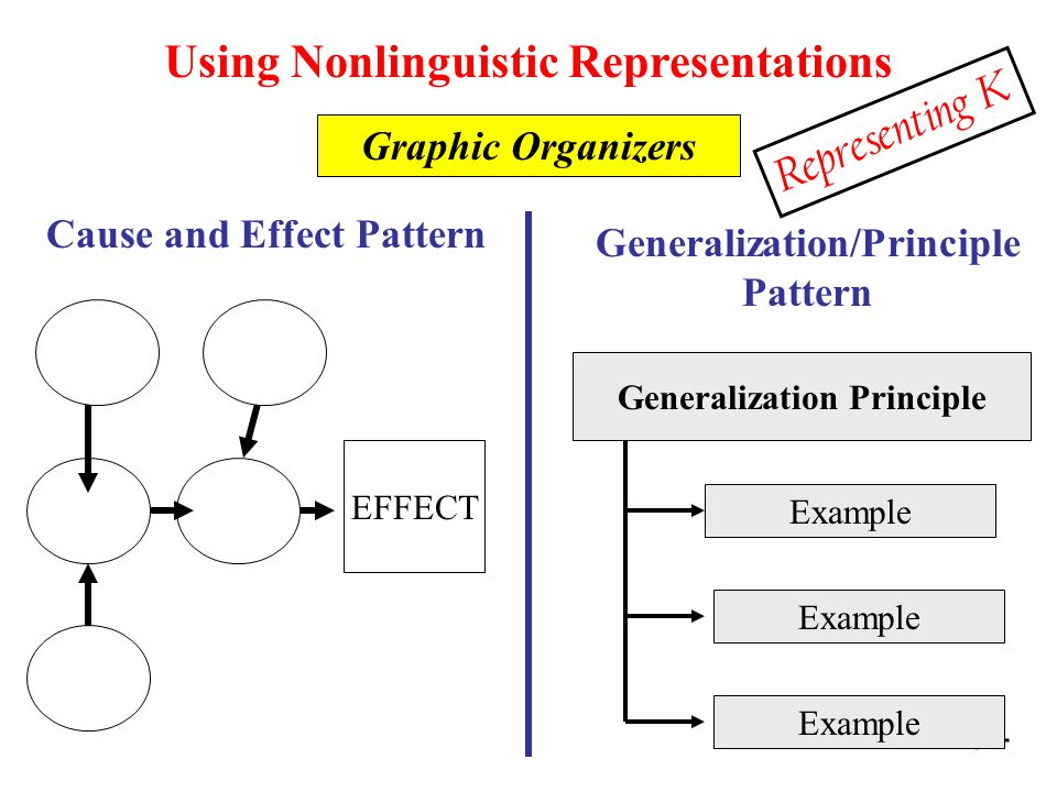 84 Using Nonlinguistic Representations Graphic Organizers Cause and Effect Pattern Generalization/Principle Pattern EFFECT Generalization Principle Example Representing K