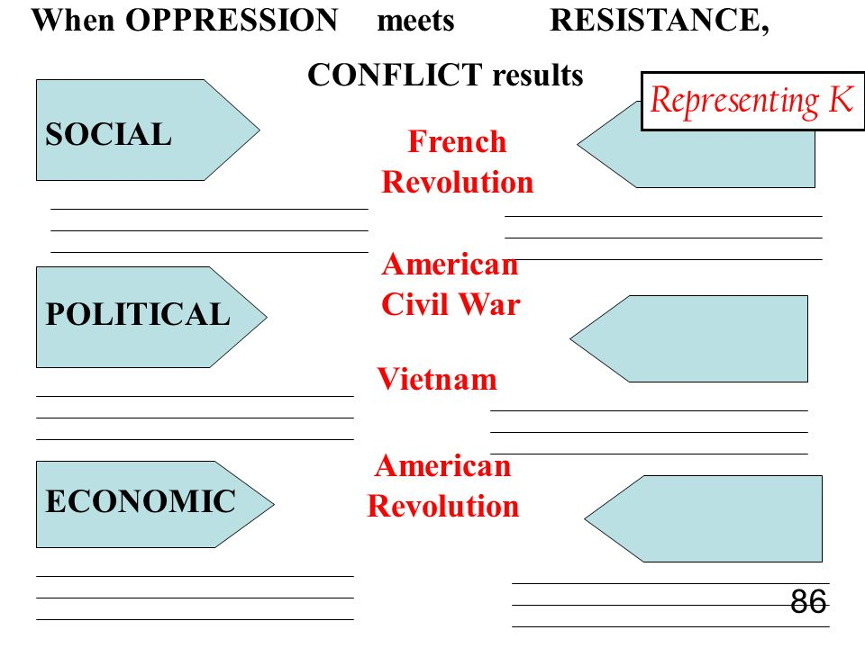 86 POLITICAL ECONOMIC SOCIAL When OPPRESSIONmeets RESISTANCE, CONFLICT results French Revolution American Revolution Vietnam American Civil War Representing K