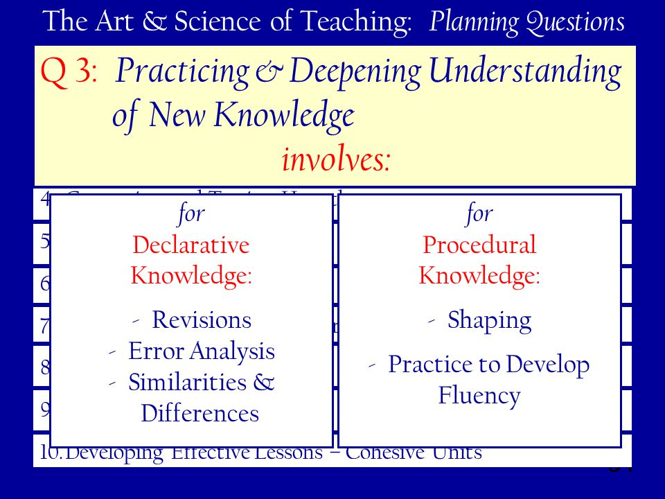 91 The Art & Science of Teaching: Planning Questions 1.Learning Goals – Track and Celebrate Progress 2.Interacting With New Knowledge 3.Practicing and Deepening Their Understanding 4.Generating and Testing Hypotheses 5.Engagement 6.Rules and Procedures 7.Acknowledging Adherence (or not) to Rules and Procedures 8.Effective Relationships 9.High Expectations 10.Developing Effective Lessons – Cohesive Units Q 3: Practicing & Deepening Understanding of New Knowledge involves: for Procedural Knowledge: - Shaping - Practice to Develop Fluency for Declarative Knowledge: - Revisions - Error Analysis - Similarities & Differences