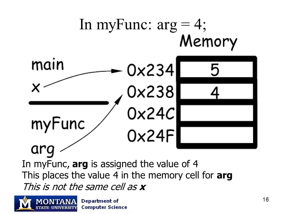 16 In myFunc: arg = 4; In myFunc, arg is assigned the value of 4 This places the value 4 in the memory cell for arg This is not the same cell as x