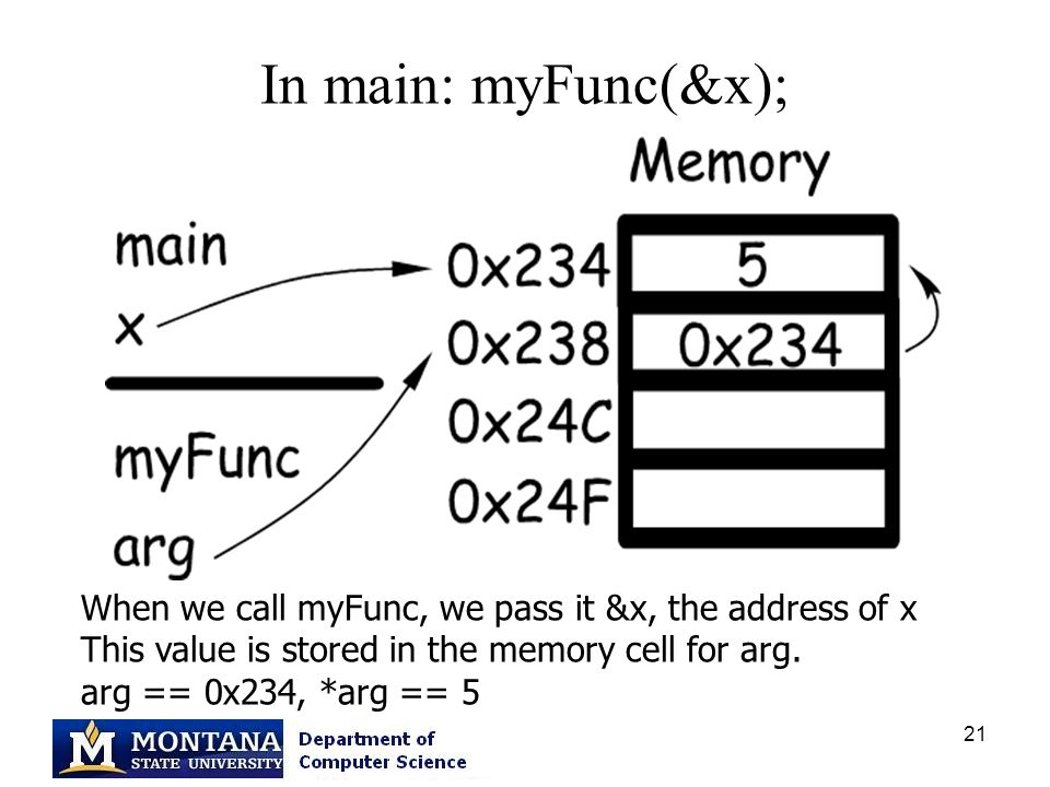 21 In main: myFunc(&x); When we call myFunc, we pass it &x, the address of x This value is stored in the memory cell for arg. arg == 0x234, *arg == 5