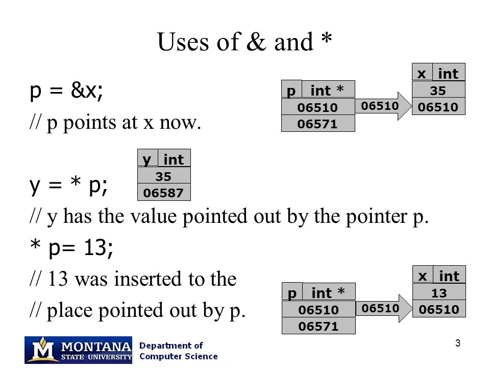 3 Uses of & and * p = &x; // p points at x now. y = * p; // y has the value pointed out by the pointer p. * p= 13; // 13 was inserted to the // place