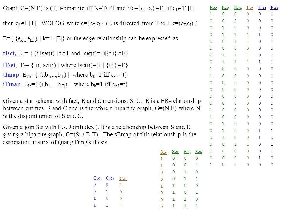 O.o 2 0 1 R:r cap |0 00|30 11| |1 01|20 10| |2 10|20 10| |3 11|10 01| S:s n gen |0 000|A|M| |1 001|T|M| |2 010|S|F| |3 011|B|F| |4 100|C|M| |5 101|J|F| C:c n cred |0 00|B|1 01| |1 01|D|3 11| |2 10|M|3 11| |3 11|S|2 10| E:s o grade |0 000|1 001|2 10| |0 000|0 000|3 11| |3 011|1 001|3 11| |3 011|3 011|0 00| |1 001|3 011|0 00| |1 001|0 000|2 10| |2 010|2 010|2 10| |2 010|7 111|3 11| |4 100|4 100|2 10| |5 101|5 101|2 10| O :o c r |0 000|0 00|0 01| |1 001|0 00|1 01| |2 010|1 01|0 00| |3 011|1 01|1 01| |4 100|2 10|0 00| |5 101|2 10|2 10| |6 110|2 10|3 11| |7 111|3 11|2 10| S.s 2 0 1 0 E.s 2 0 1 C.c 1 0 1 R.r 1 0 1 S.s 1 0 1 S.s 0 0 1 0 1 0 1 S.n A T S B C J S.g 0 1 0 1 C.c 0 0 1 0 1 C.n B D M S C.r 1 0 1 C.r 0 1 0 R.r 0 0 1 0 1 R.c 1 1 0 R.c 0 1 0 1 O.o 1 0 1 0 1 O.o 0 0 1 0 1 0 1 0 1 O.c 1 0 1 O.c 0 0 1 0 1 O.r 1 0 1 O.r 0 1 0 1 0 1 0 E.s 1 0 1 0 1 0 E.s 0 0 1 0 1 E.o 2 0 1 E.o 1 0 1 0 1 0 E.o 0 1 0 1 0 1 0 1 E.g 1 1 0 1 E.g 0 0 1 0 1 0 Horizontal Indexed Nested Loop Join .