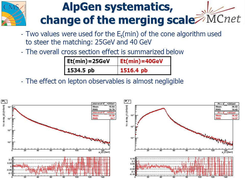 AlpGen systematics, change of the merging scale ­ Two values were used for the E t (min) of the cone algorithm used to steer the matching: 25GeV and 40 GeV ­ The overall cross section effect is summarized below ­ The effect on lepton observables is almost negligible Et(min)=25GeVEt(min)=40GeV 1534.5 pb1516.4 pb