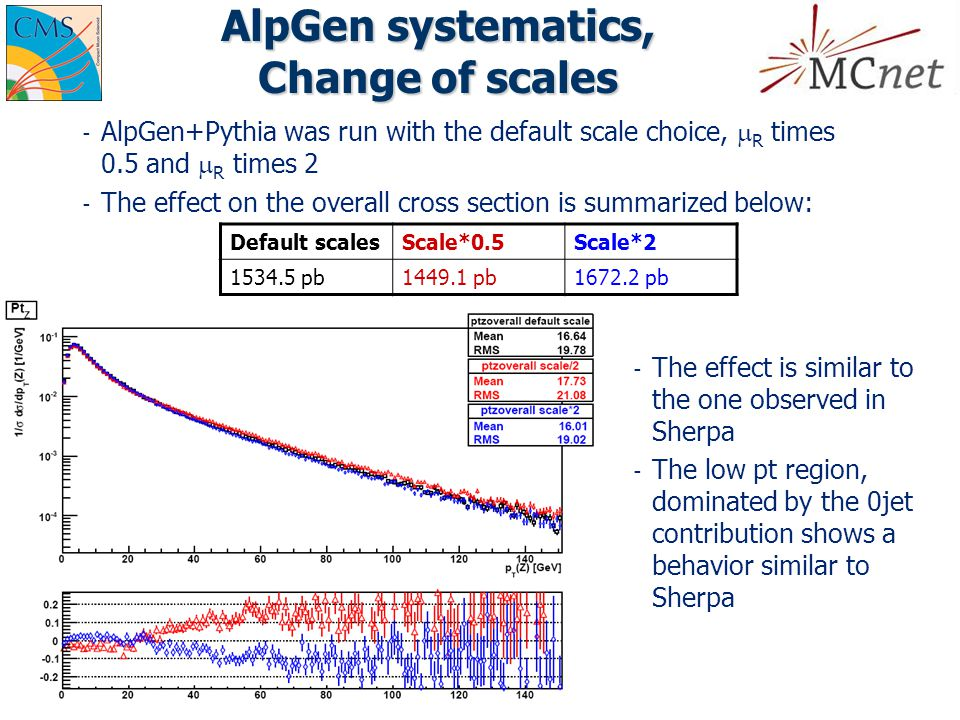 AlpGen systematics, Change of scales ­ AlpGen+Pythia was run with the default scale choice,  R times 0.5 and  R times 2 ­ The effect on the overall