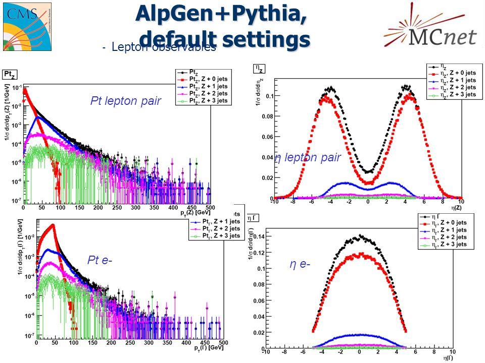 AlpGen+Pythia, default settings  Lepton observables Pt lepton pair η lepton pair Pt e- η e-