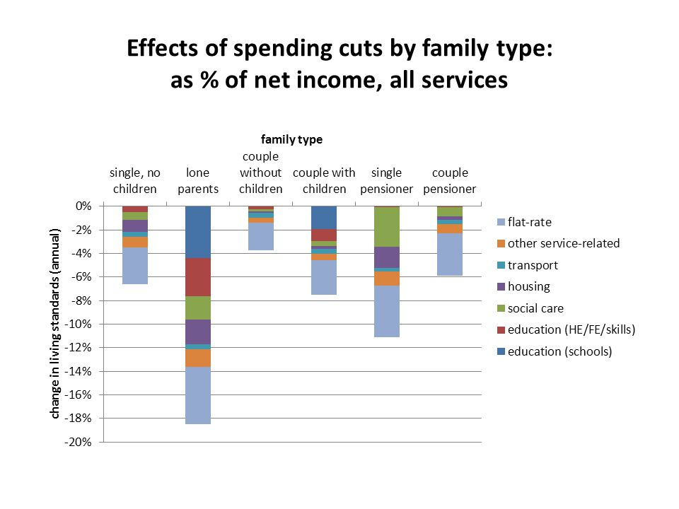 Effects of spending cuts by family type: as % of net income, all services