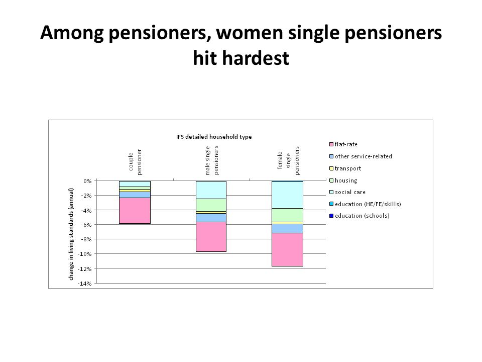 Among pensioners, women single pensioners hit hardest