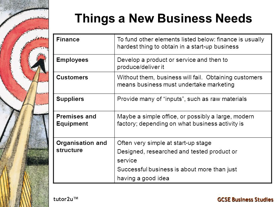 tutor2u ™ GCSE Business Studies Things a New Business Needs FinanceTo fund other elements listed below: finance is usually hardest thing to obtain in