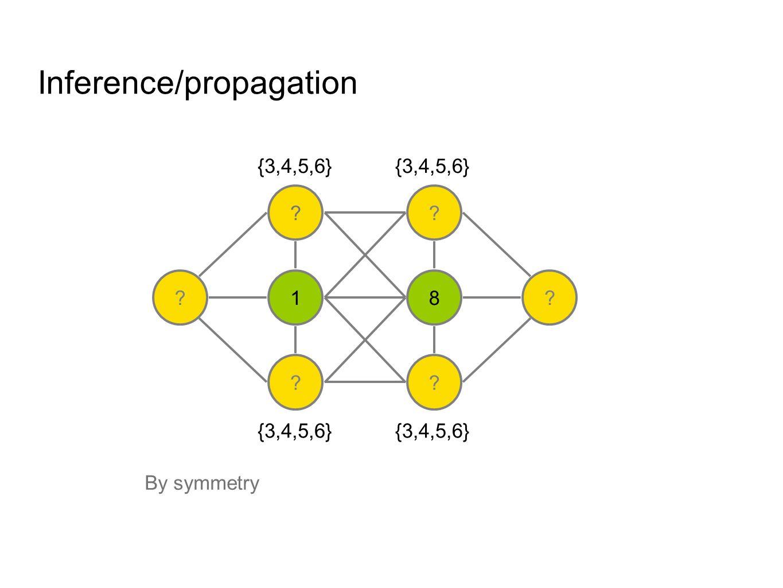Inference/propagation ? 1 ? ? 8 ? ?? {3,4,5,6} {3,4,5,6,7}{2,3,4,5,6}