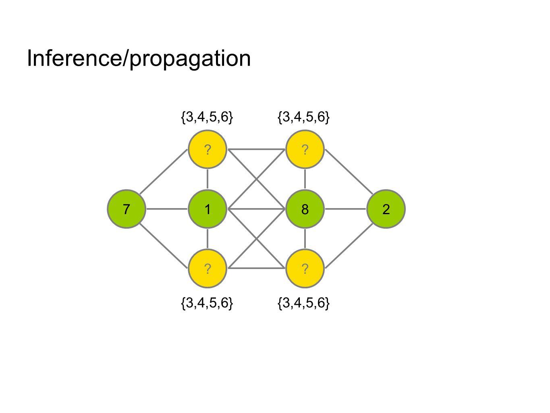 Inference/propagation ? 1 ? ? 8 ? 27 {3,4,5,6} And propagate