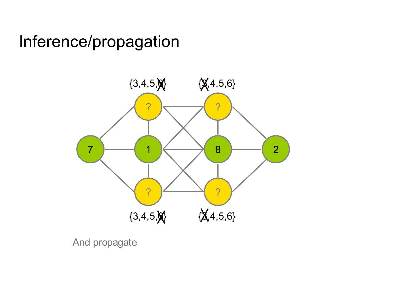 Inference/propagation ? 1 ? ? 8 ? 27 {3,4,5} {4,5,6}