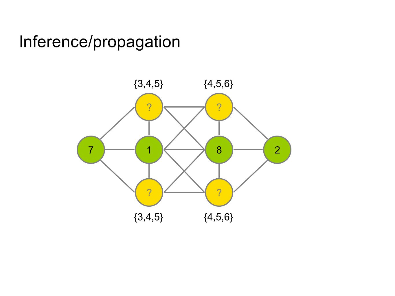 Inference/propagation 3 1 ? ? 8 ? 27 {3,4,5} {4,5,6} By symmetry