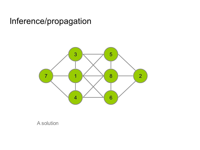 The Declarative Approach to Combinatorial Problem Solving Declarative Approach 1.