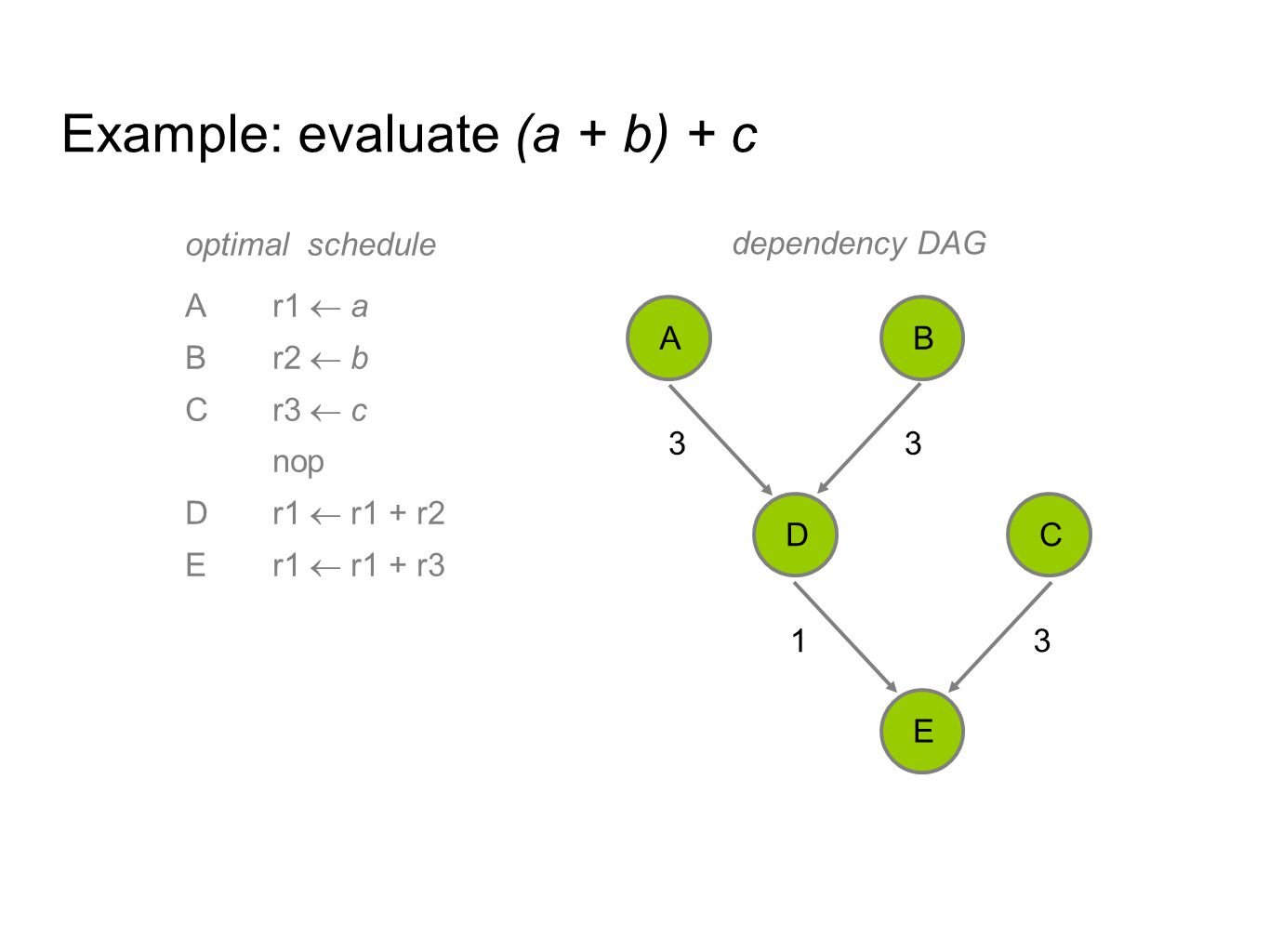 Example: evaluate (a + b) + c optimal schedule Ar1  a Br2  b Cr3  c nop Dr1  r1 + r2 Er1  r1 + r3 33 3 1 AB DC E dependency DAG