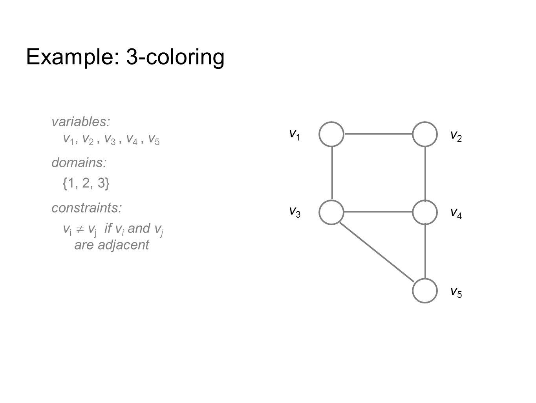 Example: 3-coloring A solution v 1  1 v 2  2 v 3  2 v 4  1 v 5  3 v2v2 v3v3 v1v1 v5v5 v4v4