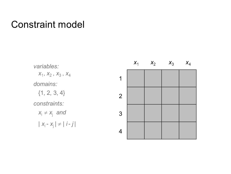 Example: 4-queens A solution x 1  2 x 2  4 x 3  1 x 4  3 Q Q Q Q x1 x1 x2x2 x3 x3 x4 x4 4 3 2 1