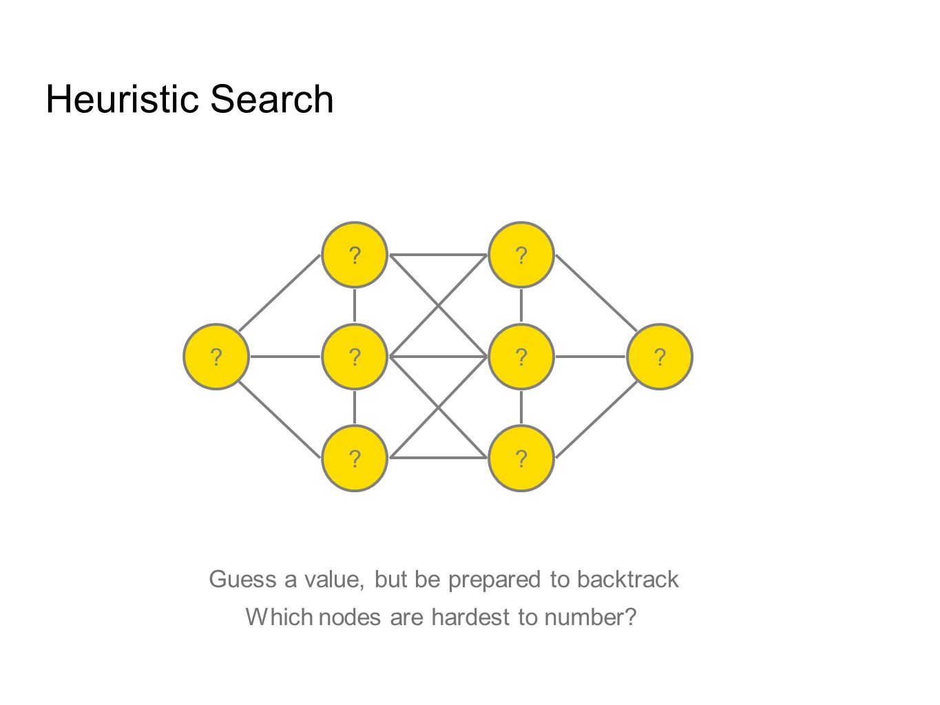 Heuristic Search Which nodes are hardest to number.