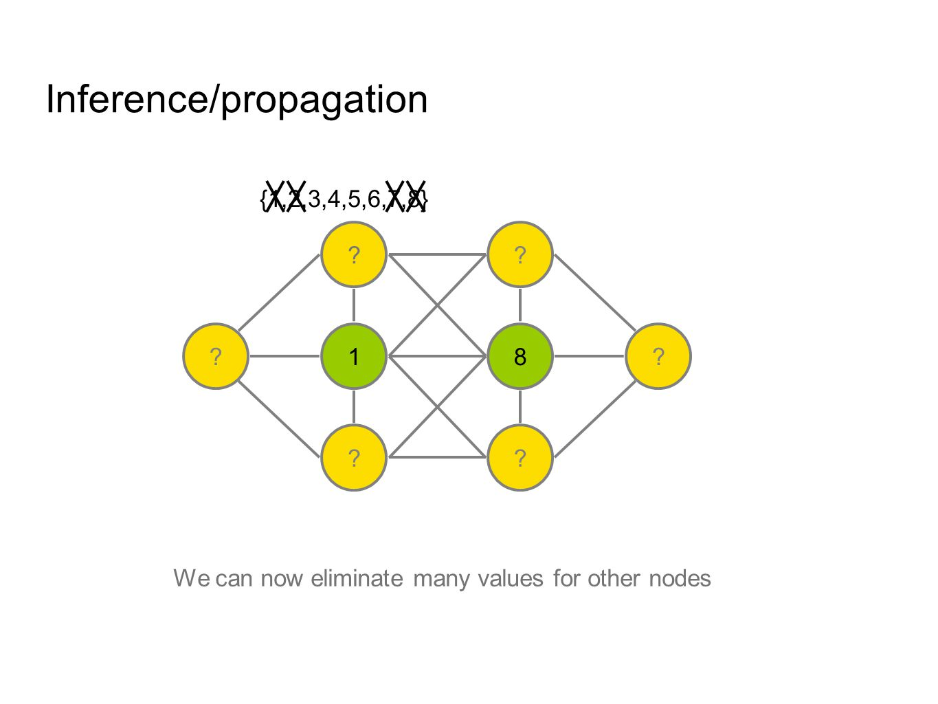 Inference/propagation We can now eliminate many values for other nodes .