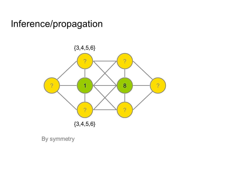 Inference/propagation ? 1 ? ? 8 ? ?? {3,4,5,6} {1,2,3,4,5,6,7,8}