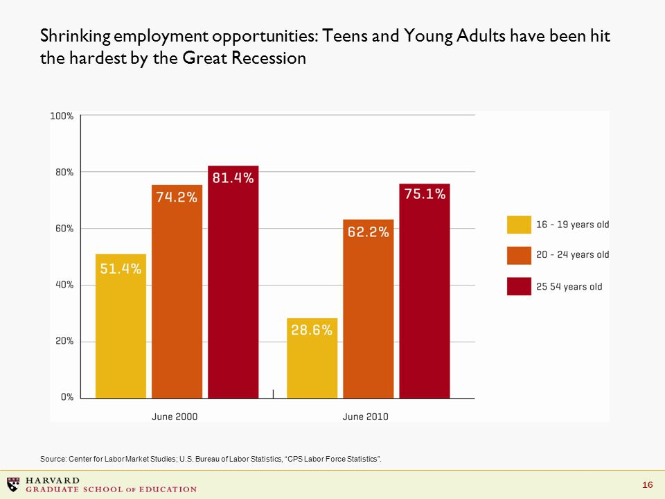 16 Shrinking employment opportunities: Teens and Young Adults have been hit the hardest by the Great Recession Source: Center for Labor Market Studies