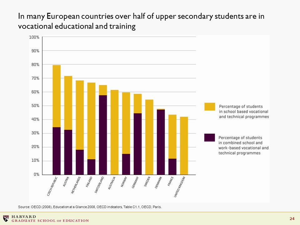 24 In many European countries over half of upper secondary students are in vocational educational and training Source: OECD (2008), Education at a Gla