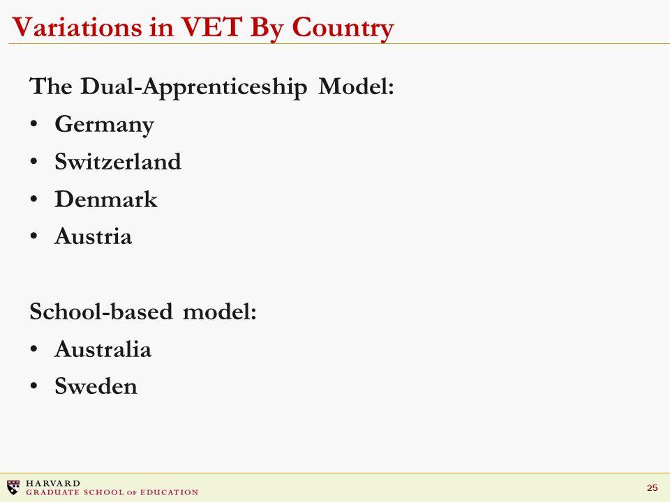 25 Variations in VET By Country The Dual-Apprenticeship Model: Germany Switzerland Denmark Austria School-based model: Australia Sweden