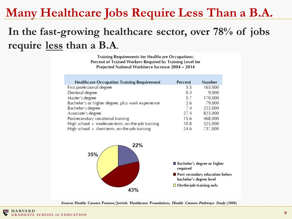 8 In the fast-growing healthcare sector, over 78% of jobs require less than a B.A.