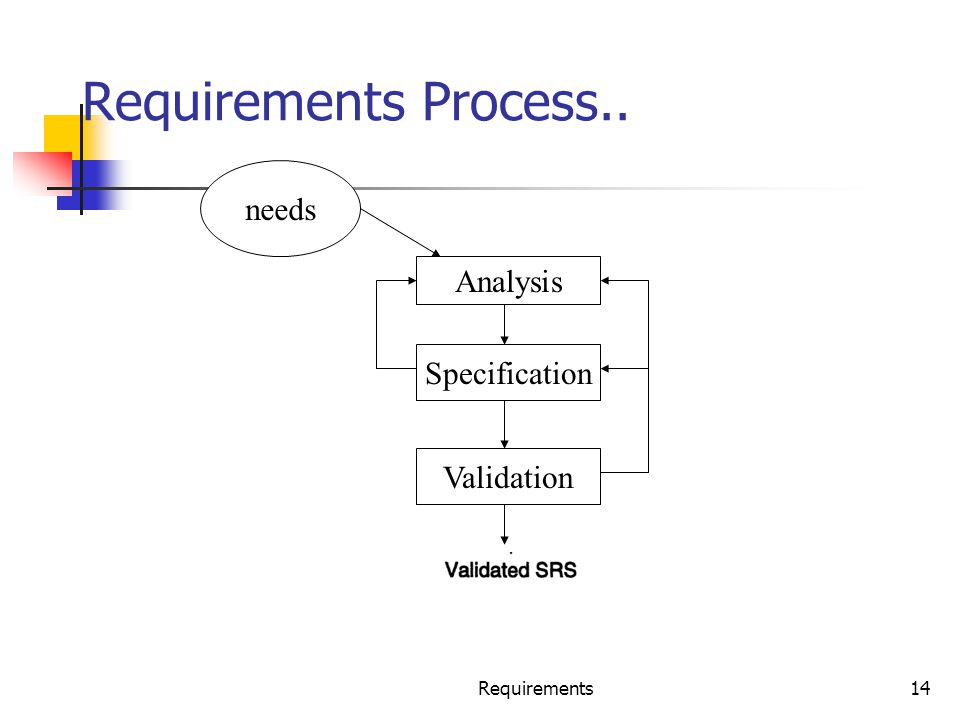 Requirements14 Requirements Process.. needs Analysis Specification Validation