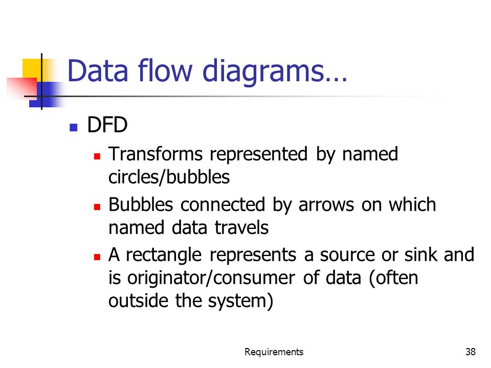 Requirements38 Data flow diagrams… DFD Transforms represented by named circles/bubbles Bubbles connected by arrows on which named data travels A recta