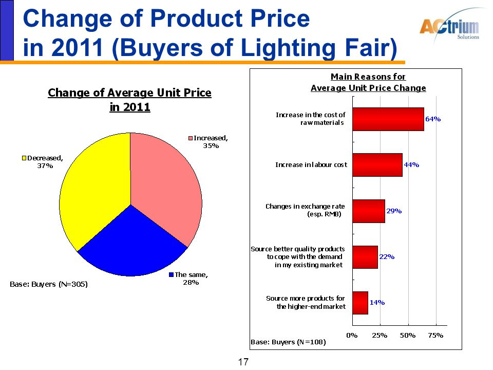 17 Change of Product Price in 2011 (Buyers of Lighting Fair)