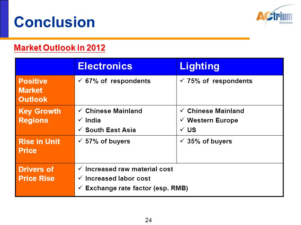 24 Conclusion Market Outlook in 2012 ElectronicsLighting Positive Market Outlook 67% of respondents 75% of respondents Key Growth Regions Chinese Mainland India South East Asia Chinese Mainland Western Europe US Rise in Unit Price 57% of buyers 35% of buyers Drivers of Price Rise Increased raw material cost Increased labor cost Exchange rate factor (esp.