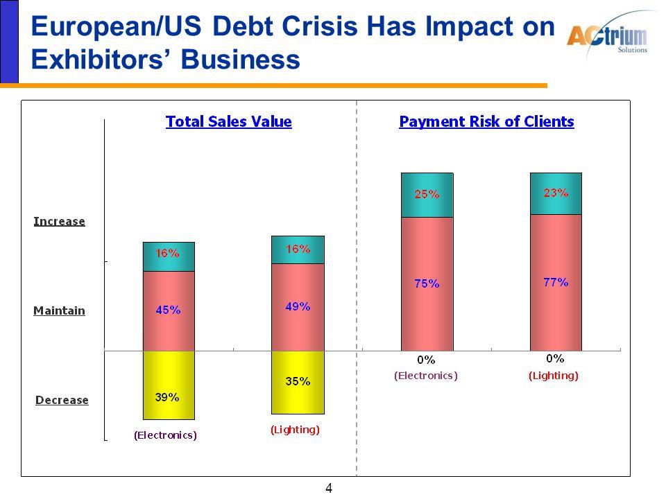 4 European/US Debt Crisis Has Impact on Exhibitors' Business