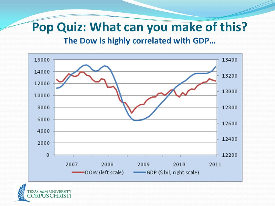Pop Quiz: What can you make of this? The Dow is highly correlated with GDP…