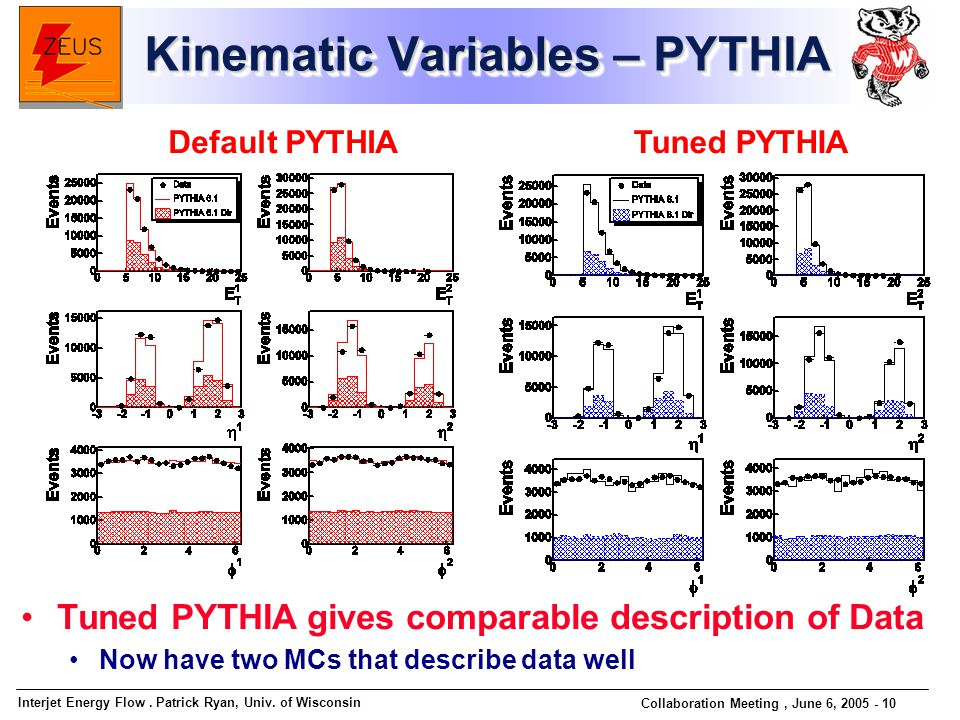 Interjet Energy Flow. Patrick Ryan, Univ. of Wisconsin Collaboration Meeting, June 6, 2005 - 10 Kinematic Variables – PYTHIA Default PYTHIATuned PYTHI