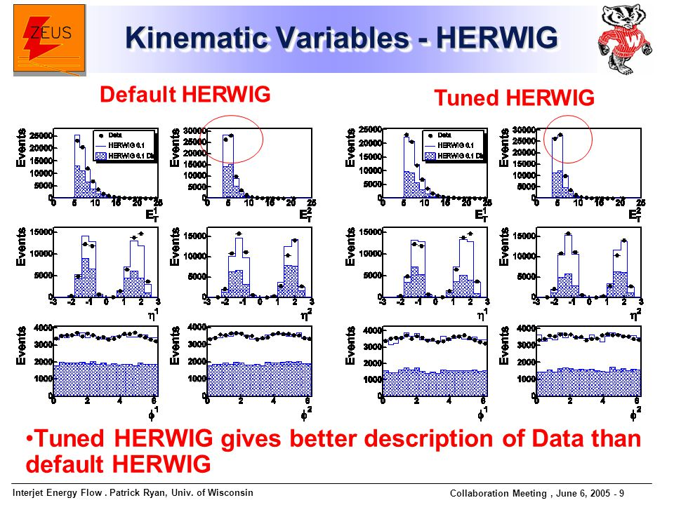 Interjet Energy Flow. Patrick Ryan, Univ. of Wisconsin Collaboration Meeting, June 6, 2005 - 9 Kinematic Variables - HERWIG Tuned HERWIG gives better