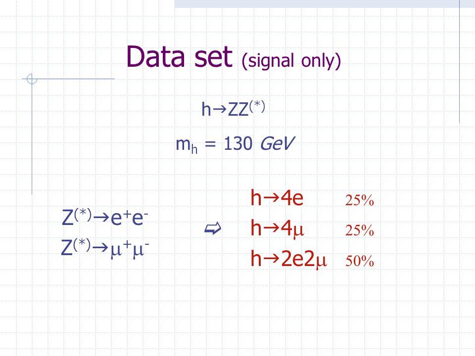 Data set (signal only) Z (*)  e + e - Z (*)   +  - h  ZZ (*) m h = 130 GeV h  4e   h  4   h  2e2  