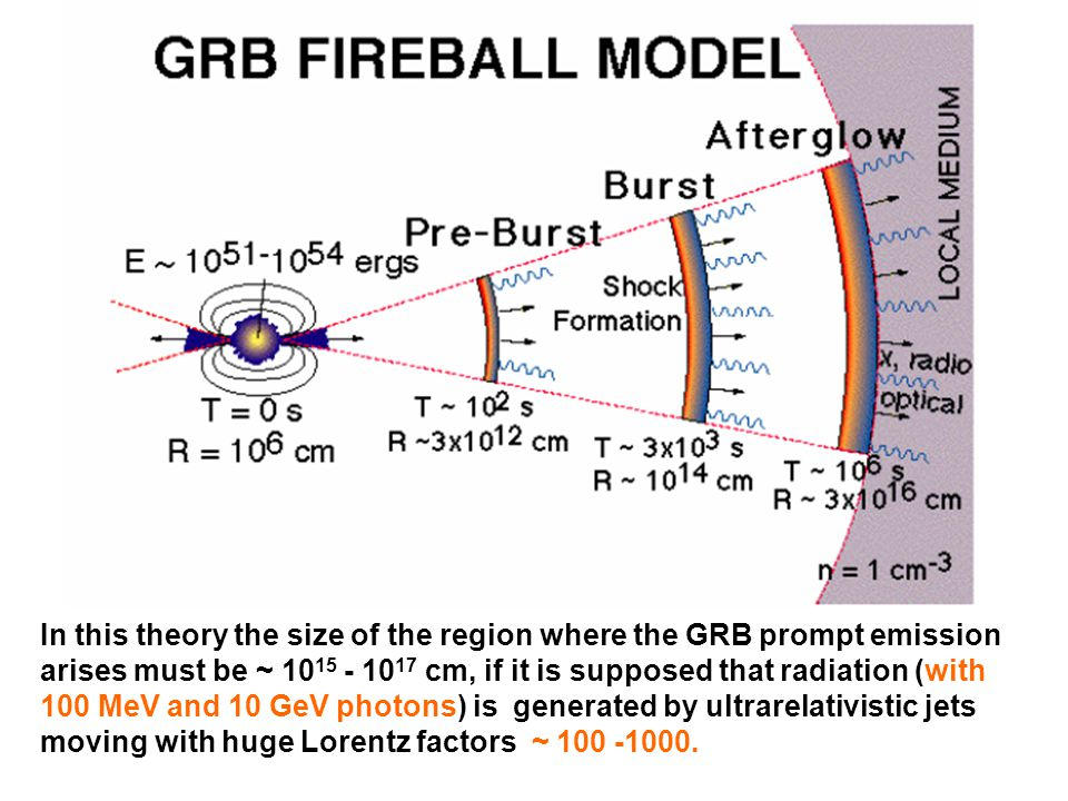 On GRB luminosity indicators and a compact GRB model.