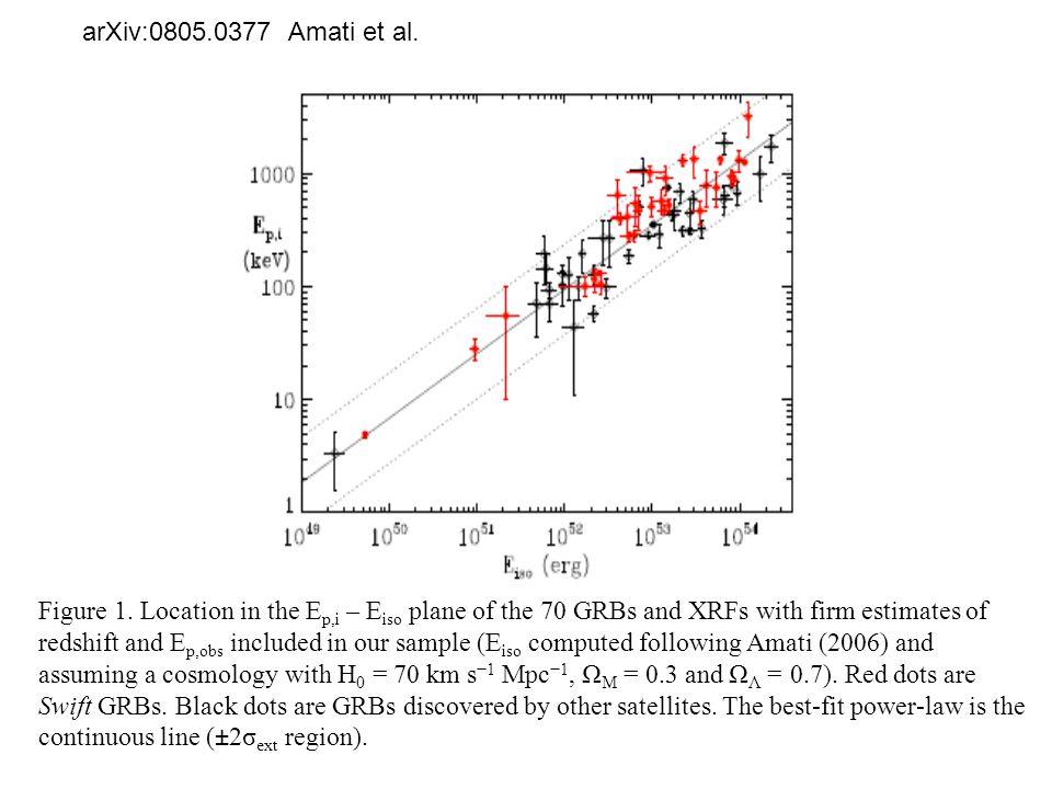 arXiv:0805.0377 Amati et al. Figure 1.