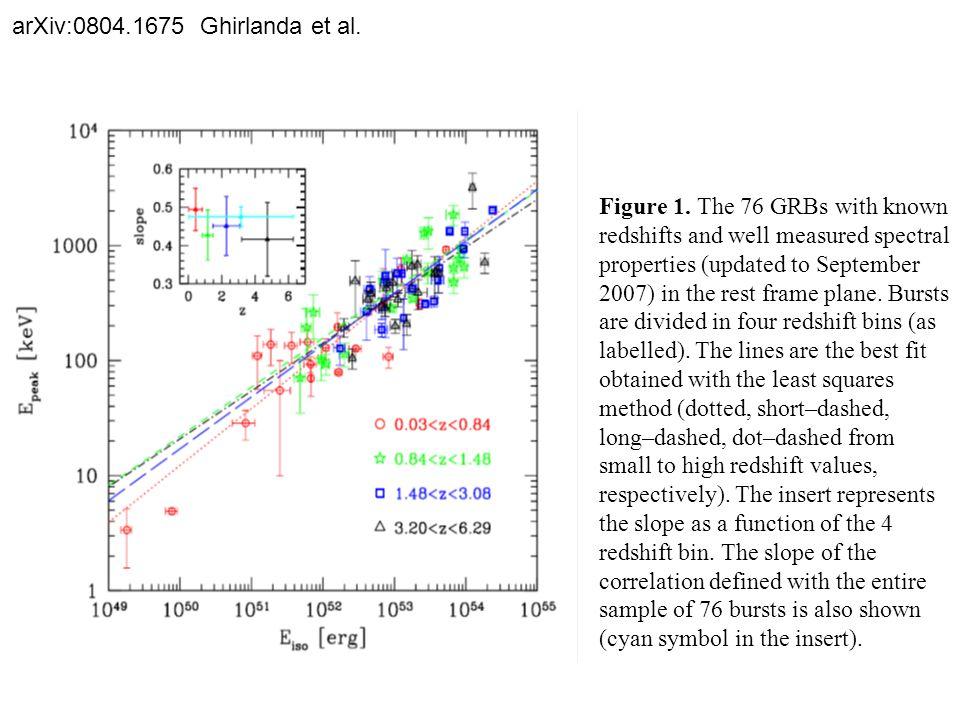 arXiv:0804.1675 Ghirlanda et al. Figure 1.