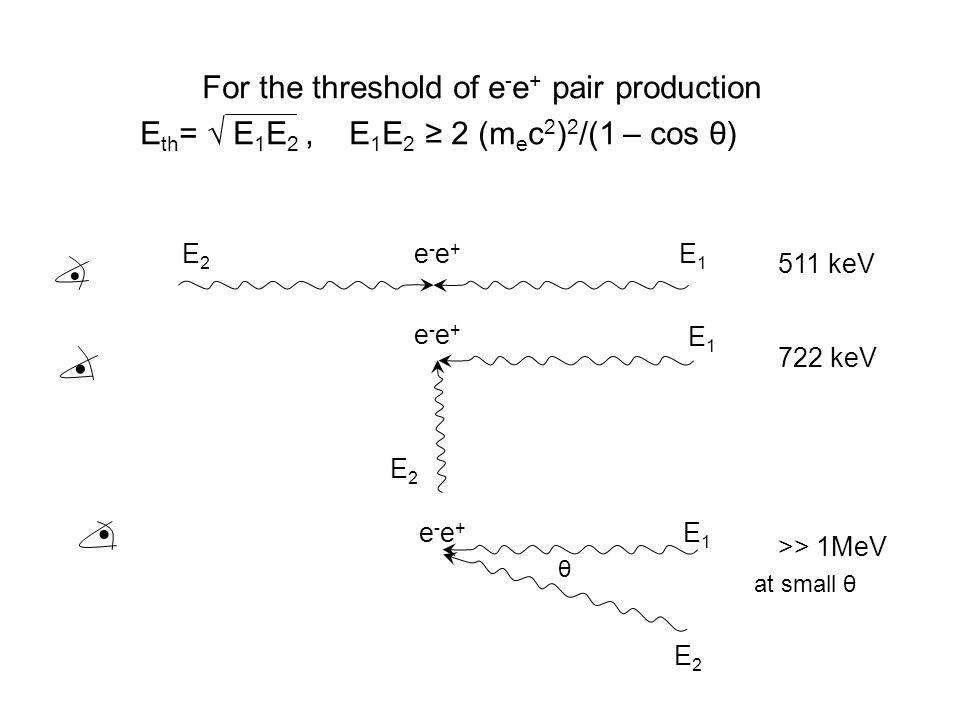 E2E2 E1E1 e-e+e-e+ e-e+e-e+ E2E2 E1E1 E1E1 E2E2 e-e+e-e+ 511 keV 722 keV >> 1MeV For the threshold of e - e + pair production E th = √ E 1 E 2, E 1 E