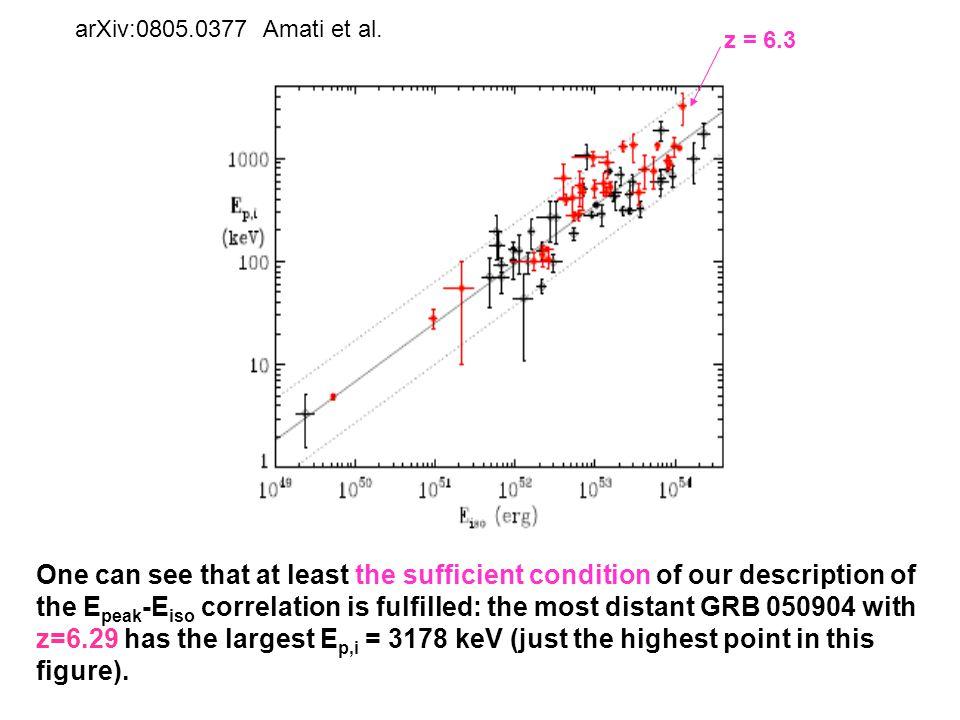 arXiv:0805.0377 Amati et al.
