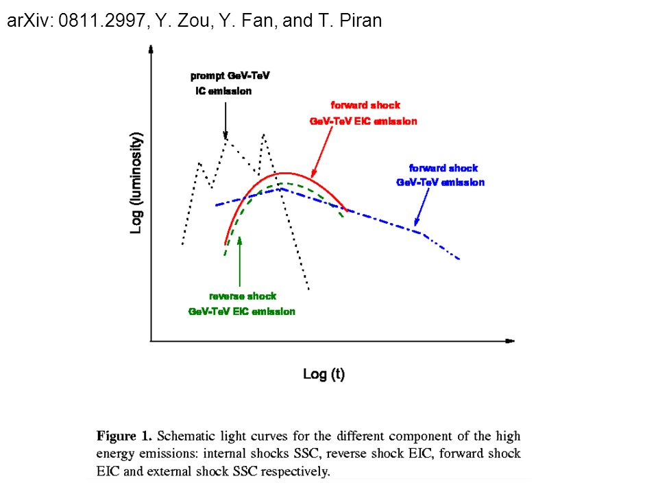 arXiv: 0811.2997, Y. Zou, Y. Fan, and T. Piran