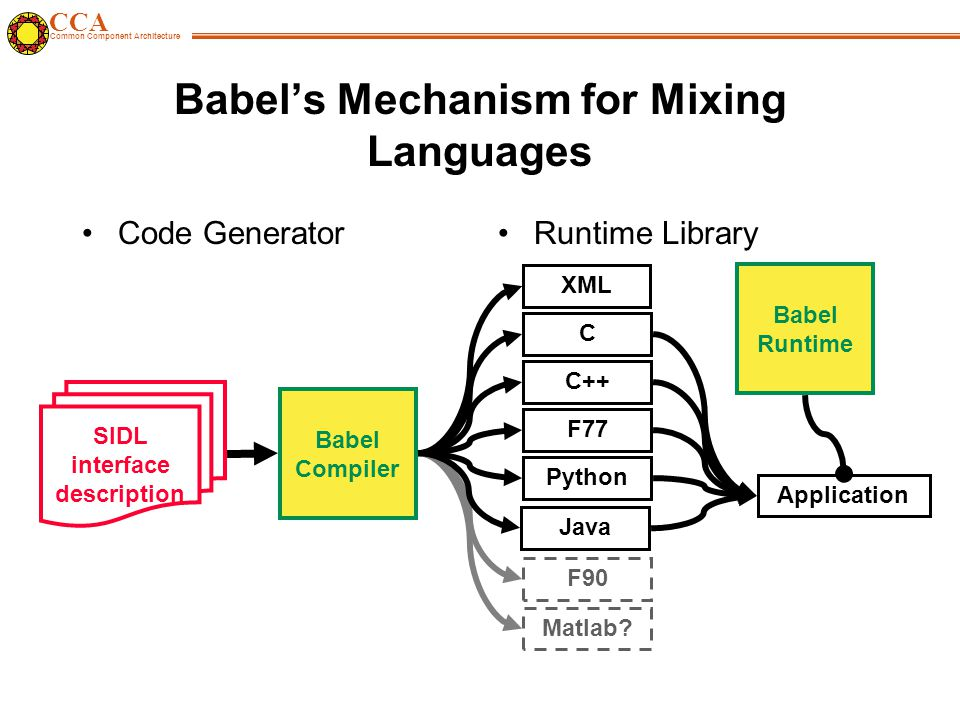 CCA Common Component Architecture Babel's Mechanism for Mixing Languages Code GeneratorRuntime Library SIDL interface description Babel Compiler C++ F77 F90 Python C XML Matlab.
