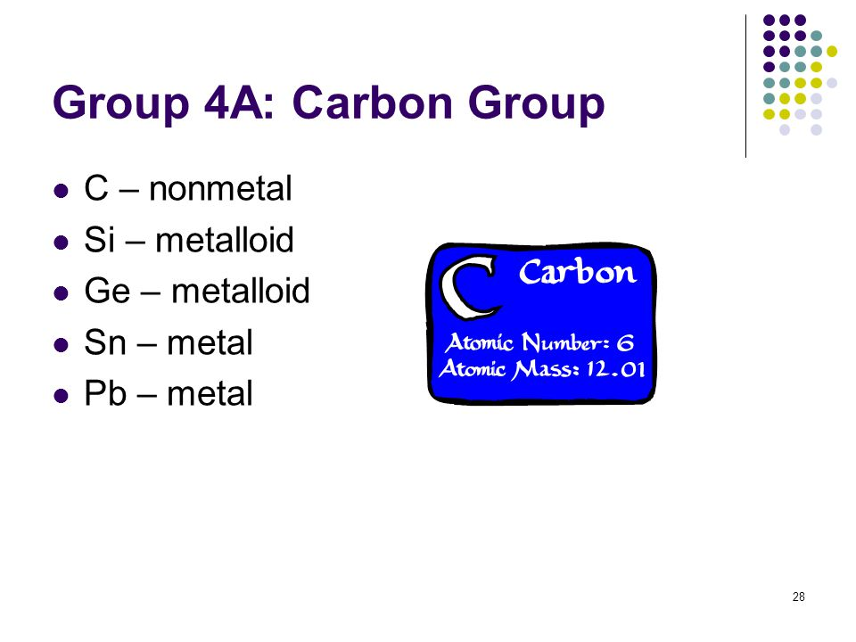 28 Group 4A: Carbon Group C – nonmetal Si – metalloid Ge – metalloid Sn – metal Pb – metal