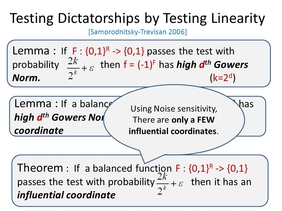 Testing Dictatorships by Testing Linearity [Samorodnitsky-Trevisan 2006] Lemma : If F : {0,1} R -> {0,1} passes the test with probability then f = (-1