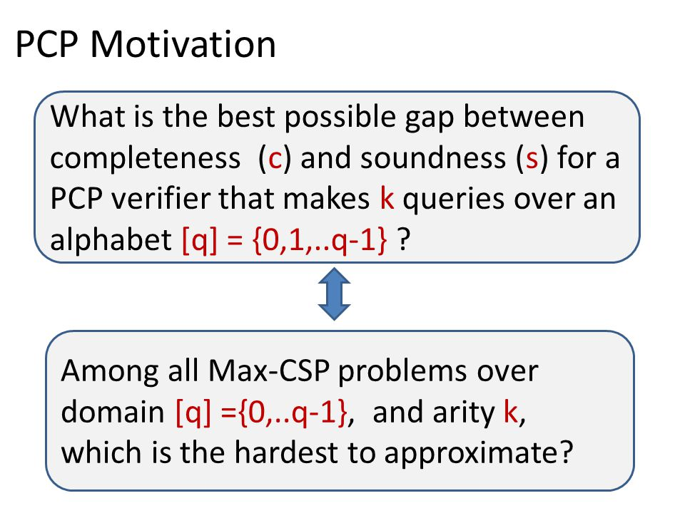 Among all Max-CSP problems over domain [q] ={0,..q-1}, and arity k, which is the hardest to approximate? PCP Motivation What is the best possible gap