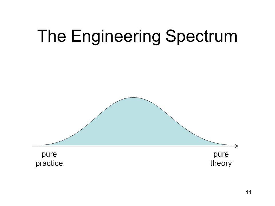 The Engineering Spectrum pure theory pure practice 11