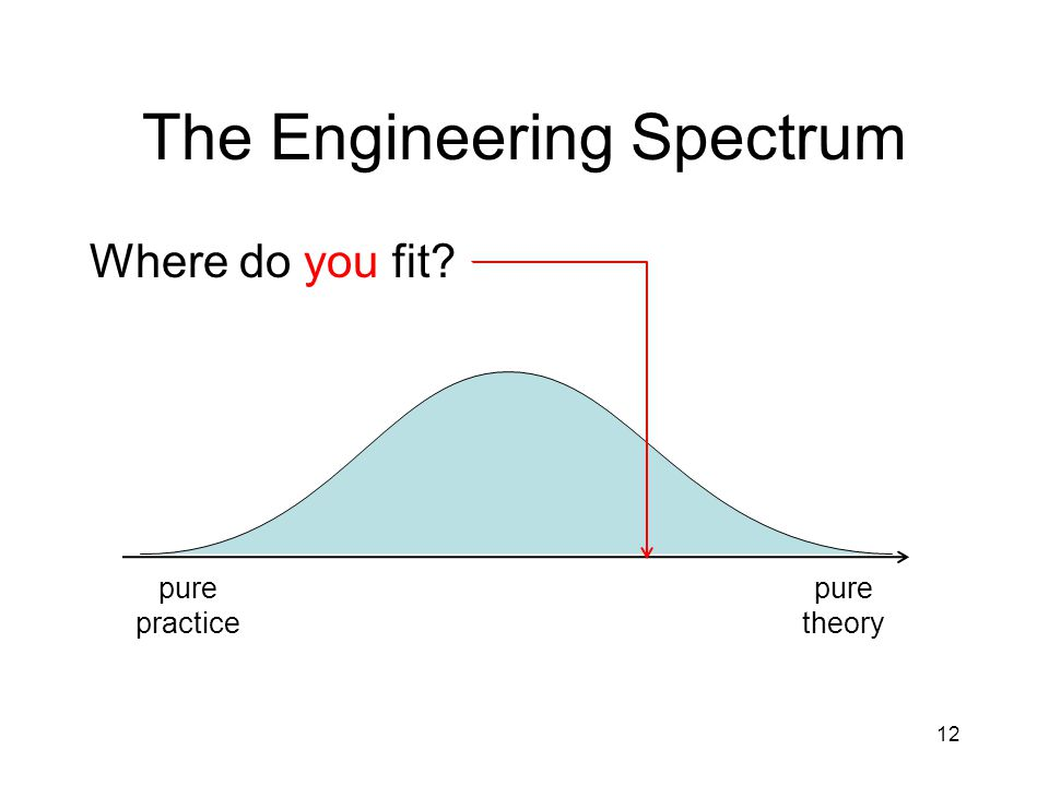 Where do you fit The Engineering Spectrum pure theory pure practice 12